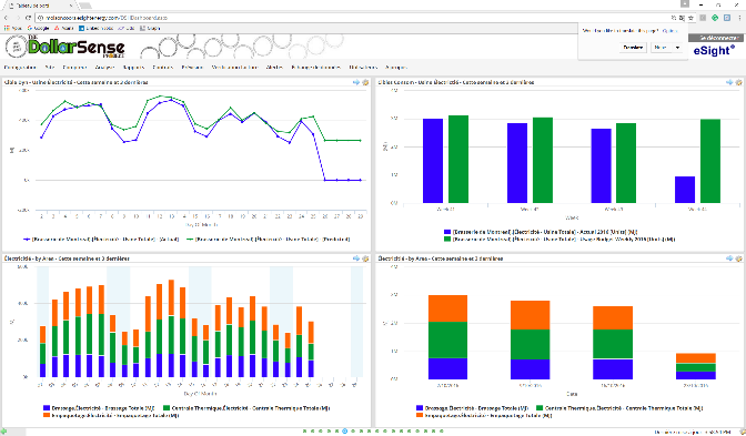 eSight Facilities Management Dashboards